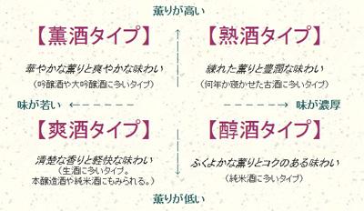 100624_食品衛生セミナー_日本酒の分類