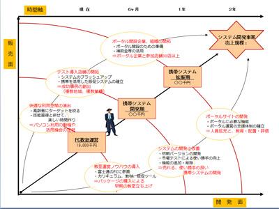 091001_ロードマップ_アイティビッツ(株)