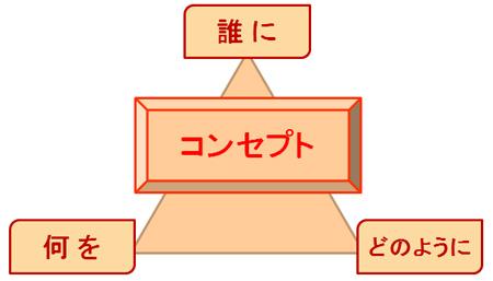 091026_コンセプトの3軸