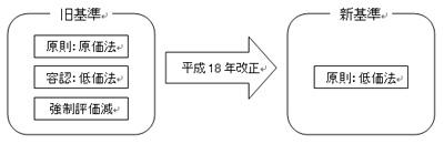 100410_NMP_平成18年改正