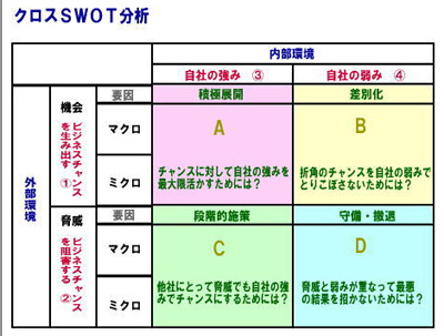 100614_まるとみ様_クロスSWOT