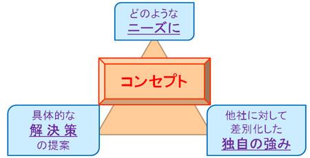 091026_コンセプトの3軸_鈴木流