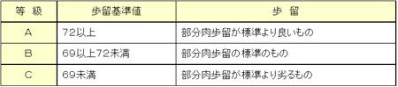 100328_鳥山畜産食品(株)様_歩留まり判断