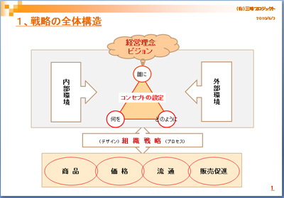 100614_まるとみ様_戦略の階層構造