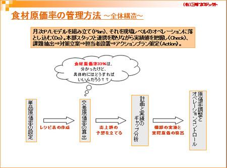 100908_HP_shokuzaigenkaritunokanrihouhou